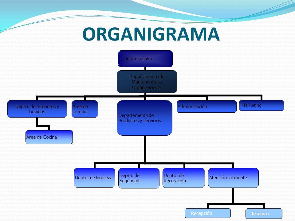 ORGANIGRAMA Junta directiva Depto. de alimentos y bebidas Área de Cocina Departamento de Productos y servicios Depto. de limpieza Depto. de Seguridad