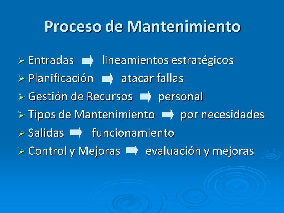 Proceso de Mantenimiento Entradas lineamientos estratégicos Entradas lineamientos estratégicos Planificación atacar fallas Planificación atacar fallas