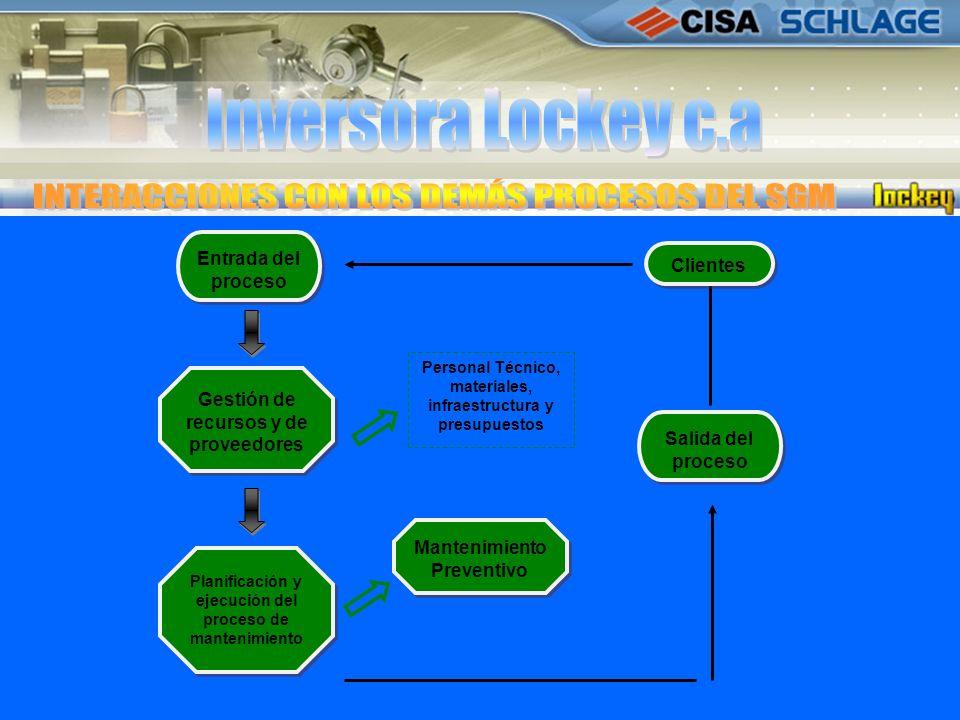 Entrada del proceso Planificación y ejecución del proceso de mantenimiento Gestión de recursos y de proveedores Personal Técnico, materiales, infraest