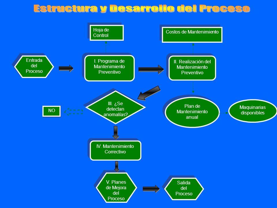 Entrada del Proceso I. Programa de Mantenimiento Preventivo II. Realización del Mantenimiento Preventivo Plan de Mantenimiento anual Maquinarias dispo