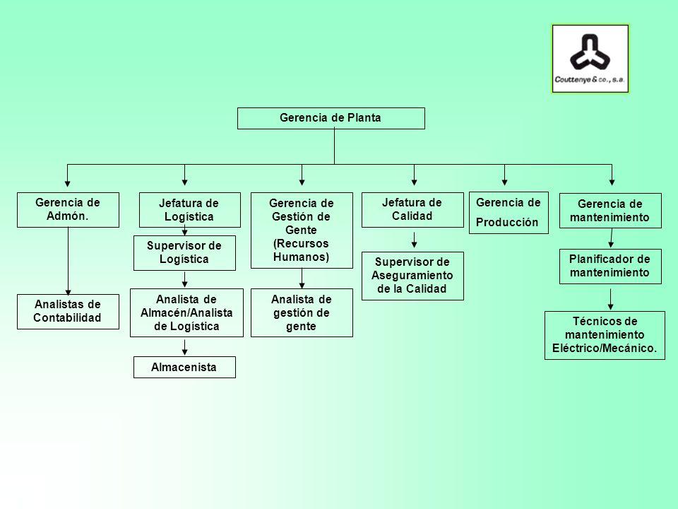 Gerencia de Planta Gerencia de Gestión de Gente (Recursos Humanos) Jefatura de Logística Gerencia de mantenimiento Jefatura de Calidad Gerencia de Admón.