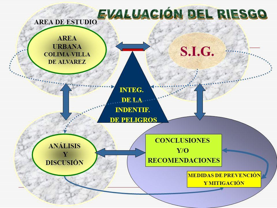 AREA DE ESTUDIO AREA URBANA COLIMA-VILLA DE ALVAREZ S.I.G. INTEG. DE LA INDENTIF. DE PELIGROS ANÁLISIS Y DISCUSIÓN CONCLUSIONES Y/O RECOMENDACIONES ME