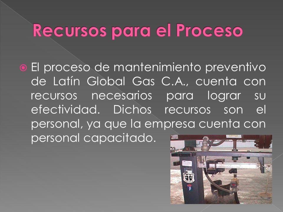 El proceso de mantenimiento preventivo de Latín Global Gas C.A., cuenta con recursos necesarios para lograr su efectividad. Dichos recursos son el per