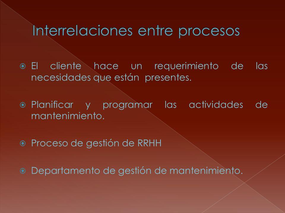 El cliente hace un requerimiento de las necesidades que están presentes. Planificar y programar las actividades de mantenimiento. Proceso de gestión d