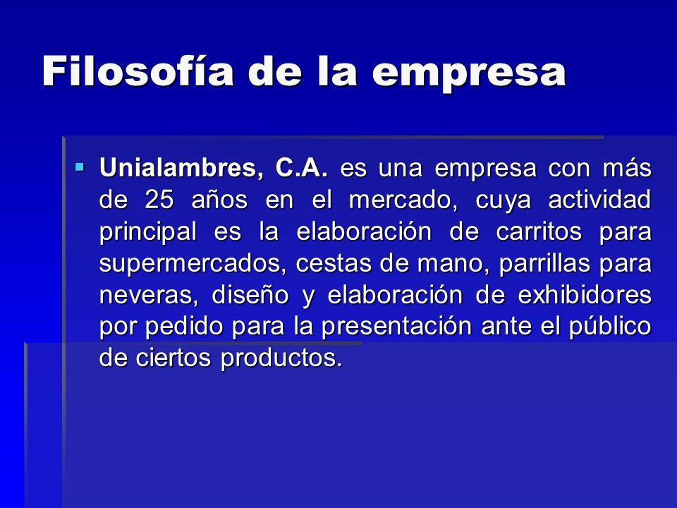 Filosofía de la empresa Unialambres, C.A. es una empresa con más de 25 años en el mercado, cuya actividad principal es la elaboración de carritos para