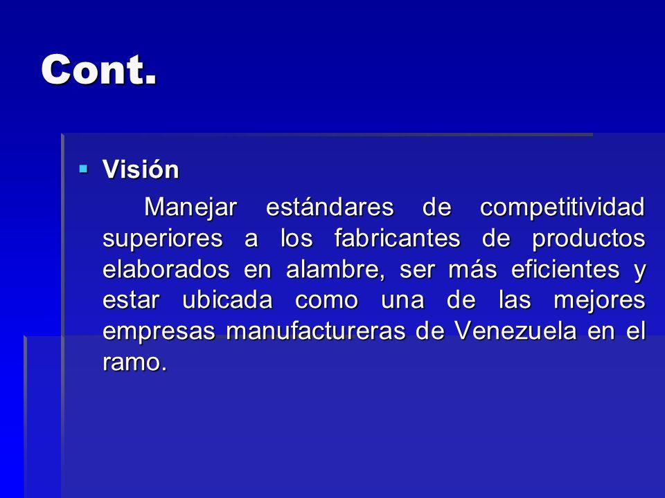 Cont. Visión Visión Manejar estándares de competitividad superiores a los fabricantes de productos elaborados en alambre, ser más eficientes y estar u