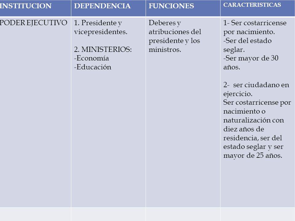 Realice un cuadro en su cuaderno que contenga la siguiente información: INSTITUCIONDEPENDENCIAFUNCIONES CARACTERISTICAS PODER EJECUTIVO1. Presidente y