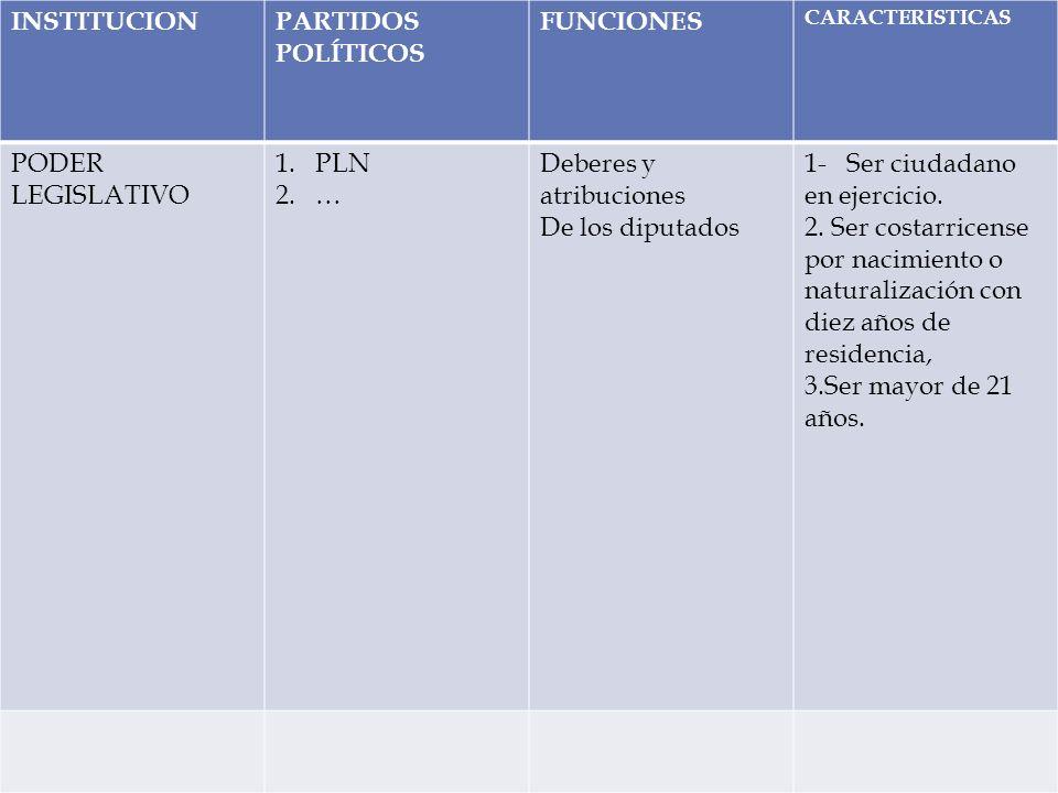 : INSTITUCIONPARTIDOS POLÍTICOS FUNCIONES CARACTERISTICAS PODER LEGISLATIVO 1.PLN 2.… Deberes y atribuciones De los diputados 1- Ser ciudadano en ejer