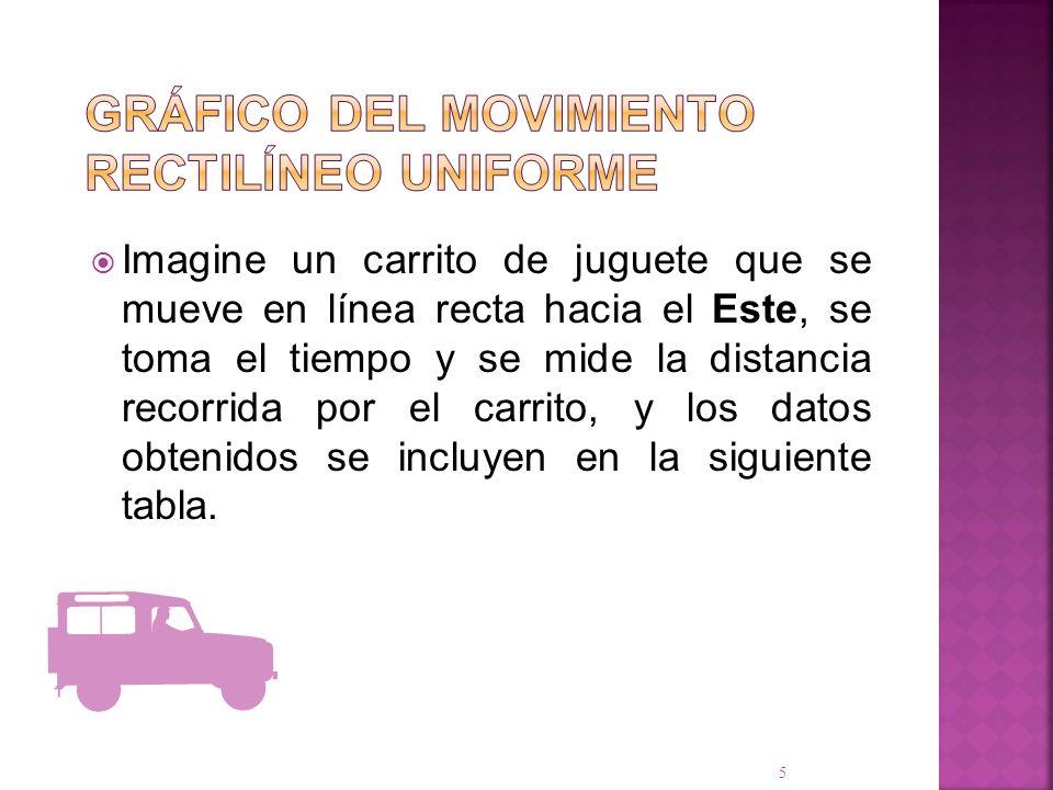 Imagine un carrito de juguete que se mueve en línea recta hacia el Este, se toma el tiempo y se mide la distancia recorrida por el carrito, y los dato