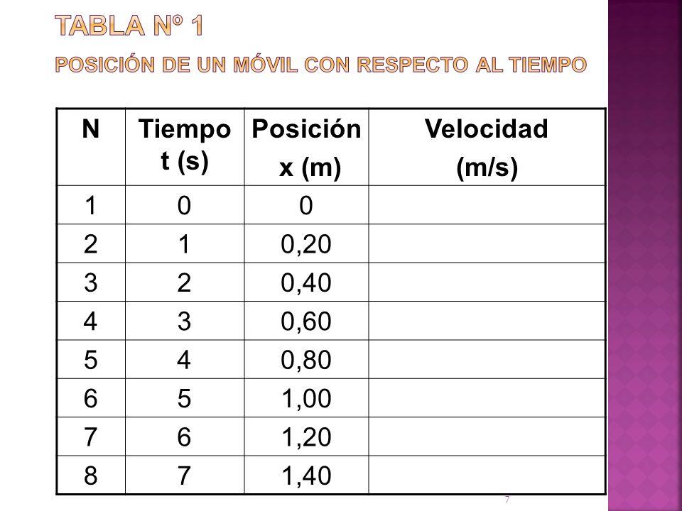 7 NTiempo t (s) Posición x (m) Velocidad (m/s) 100 210,20 320,40 430,60 540,80 651,00 761,20 871,40