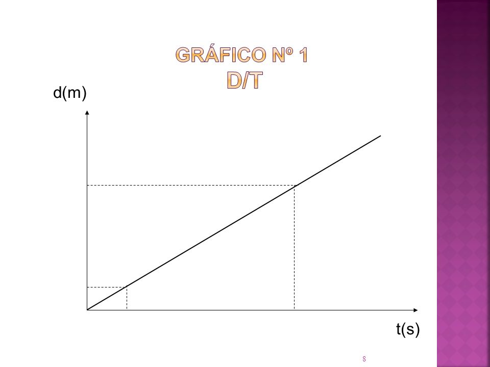 8 d(m) t(s)