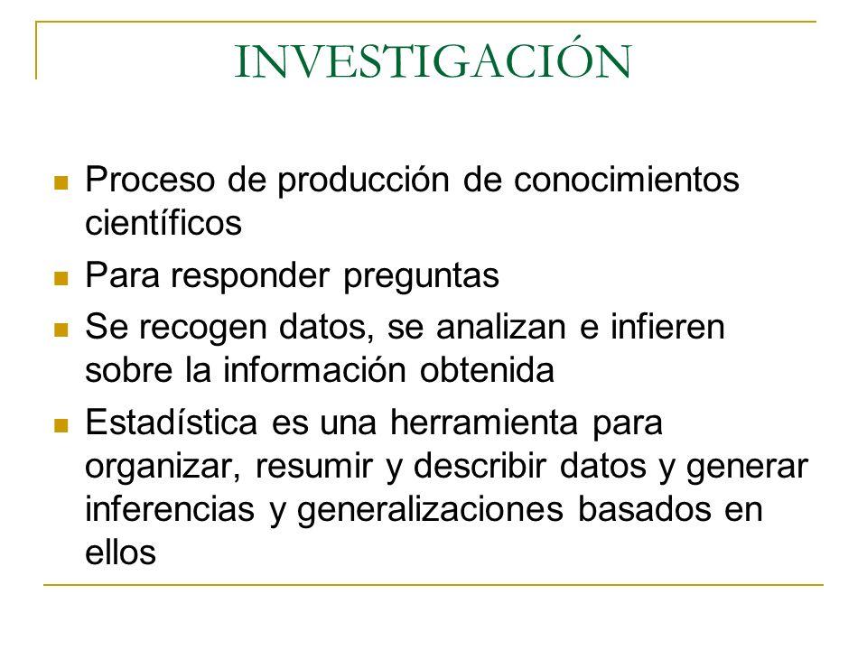 INVESTIGACIÓN Proceso de producción de conocimientos científicos Para responder preguntas Se recogen datos, se analizan e infieren sobre la informació