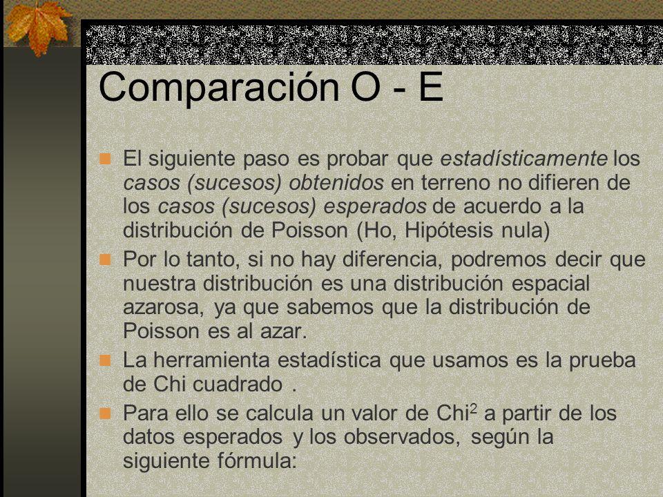 Comparación O - E El siguiente paso es probar que estadísticamente los casos (sucesos) obtenidos en terreno no difieren de los casos (sucesos) esperad