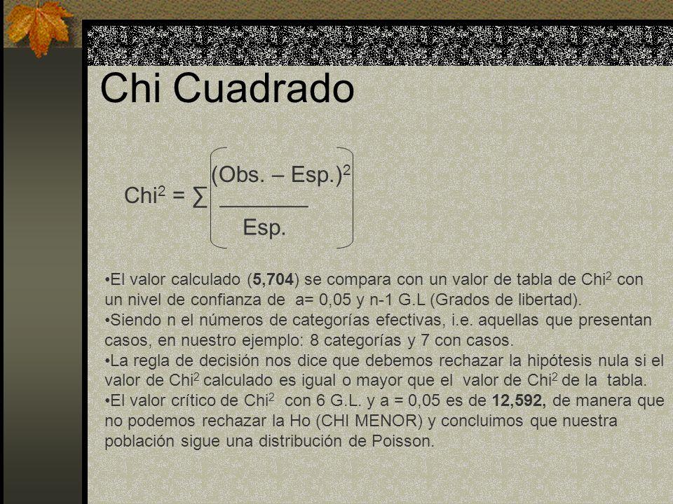 Chi Cuadrado Chi 2 = _______ (Obs. – Esp.) 2 Esp. El valor calculado (5,704) se compara con un valor de tabla de Chi 2 con un nivel de confianza de a=