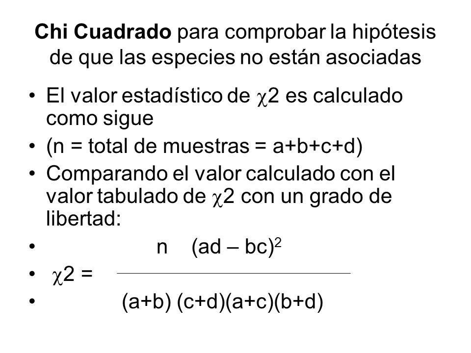 Chi Cuadrado para comprobar la hipótesis de que las especies no están asociadas El valor estadístico de 2 es calculado como sigue (n = total de muestr
