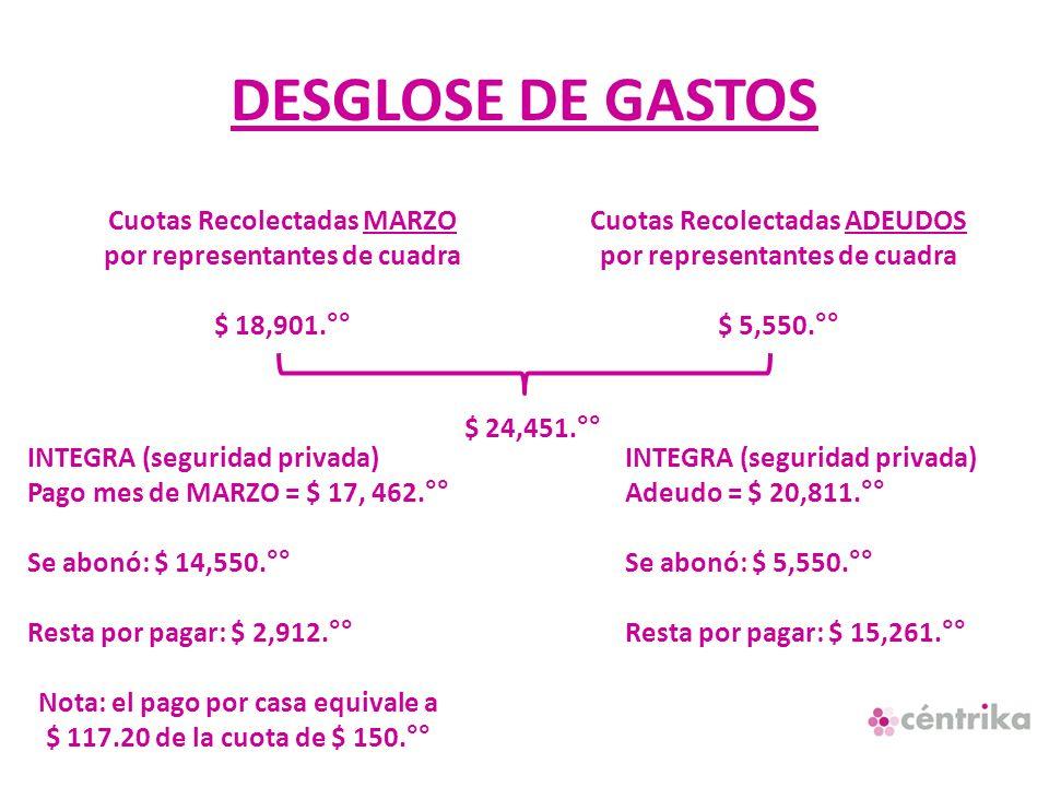 DESGLOSE DE GASTOS Cuotas Recolectadas MARZO por representantes de cuadra $ 18,901.°° Cuotas Recolectadas ADEUDOS por representantes de cuadra $ 5,550.°° $ 24,451.°° INTEGRA (seguridad privada) Pago mes de MARZO = $ 17, 462.°° Se abonó: $ 14,550.°° Resta por pagar: $ 2,912.°° Nota: el pago por casa equivale a $ 117.20 de la cuota de $ 150.°° INTEGRA (seguridad privada) Adeudo = $ 20,811.°° Se abonó: $ 5,550.°° Resta por pagar: $ 15,261.°°