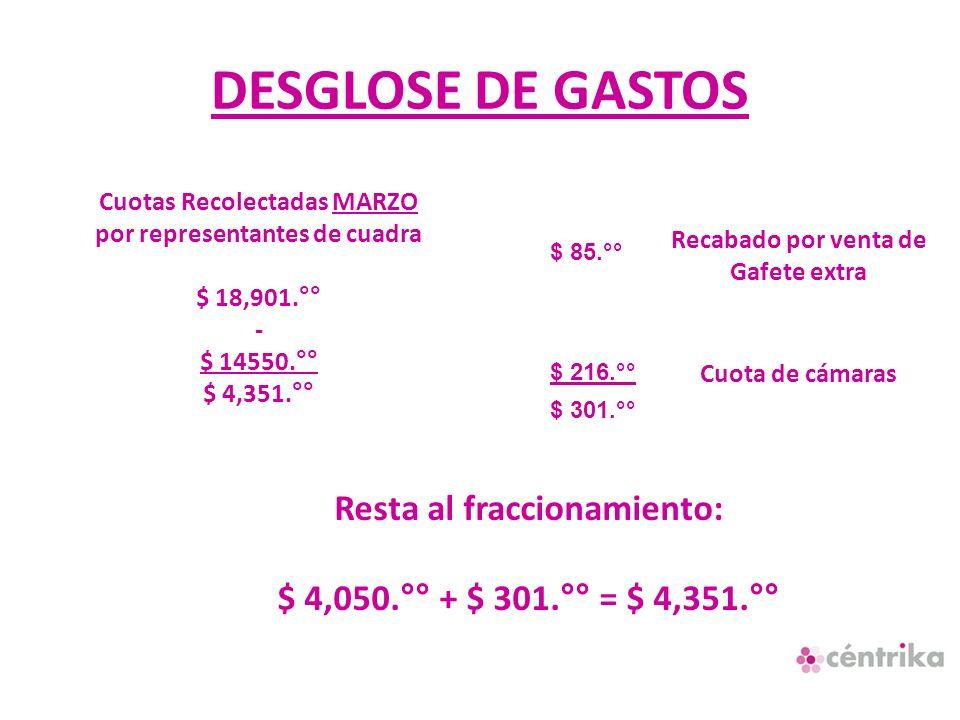 DESGLOSE DE GASTOS Resta al fraccionamiento: $ 4,050.°° + $ 301.°° = $ 4,351.°° Cuotas Recolectadas MARZO por representantes de cuadra $ 18,901.°° - $ 14550.°° $ 4,351.°° Recabado por venta de Gafete extra Cuota de cámaras $ 85.°° $ 216.°° $ 301.°°
