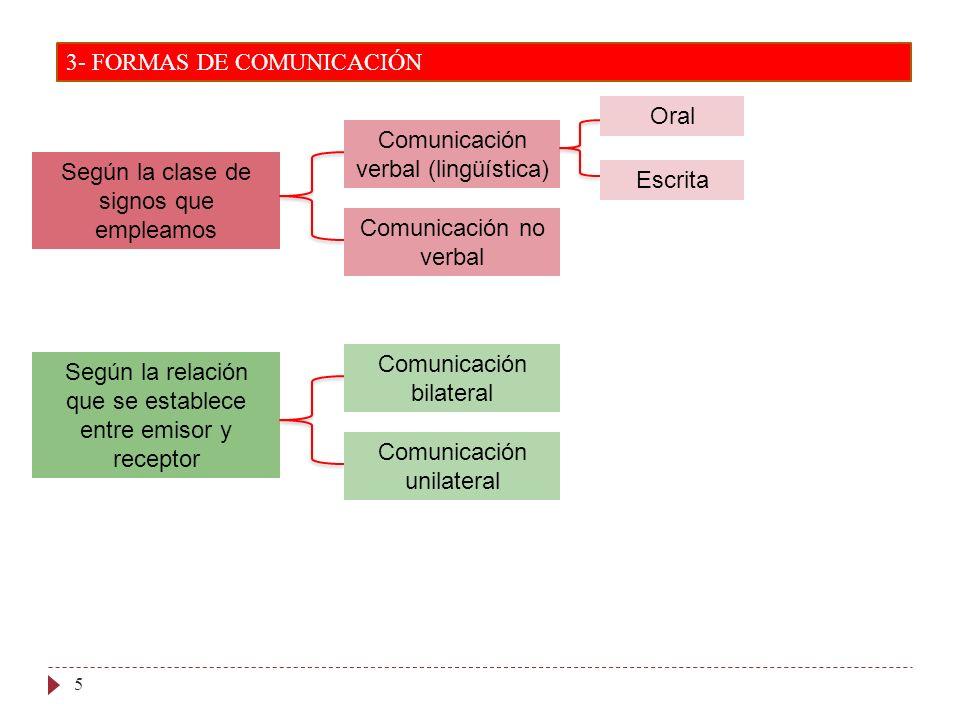 5 3- FORMAS DE COMUNICACIÓN Según la clase de signos que empleamos Según la relación que se establece entre emisor y receptor Comunicación verbal (lin
