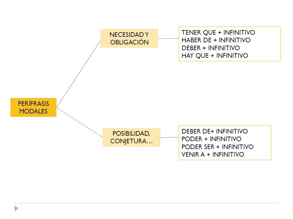 PERÍFRASIS MODALES NECESIDAD Y OBLIGACIÓN TENER QUE + INFINITIVO HABER DE + INFINITIVO DEBER + INFINITIVO HAY QUE + INFINITIVO POSIBILIDAD, CONJETURA…