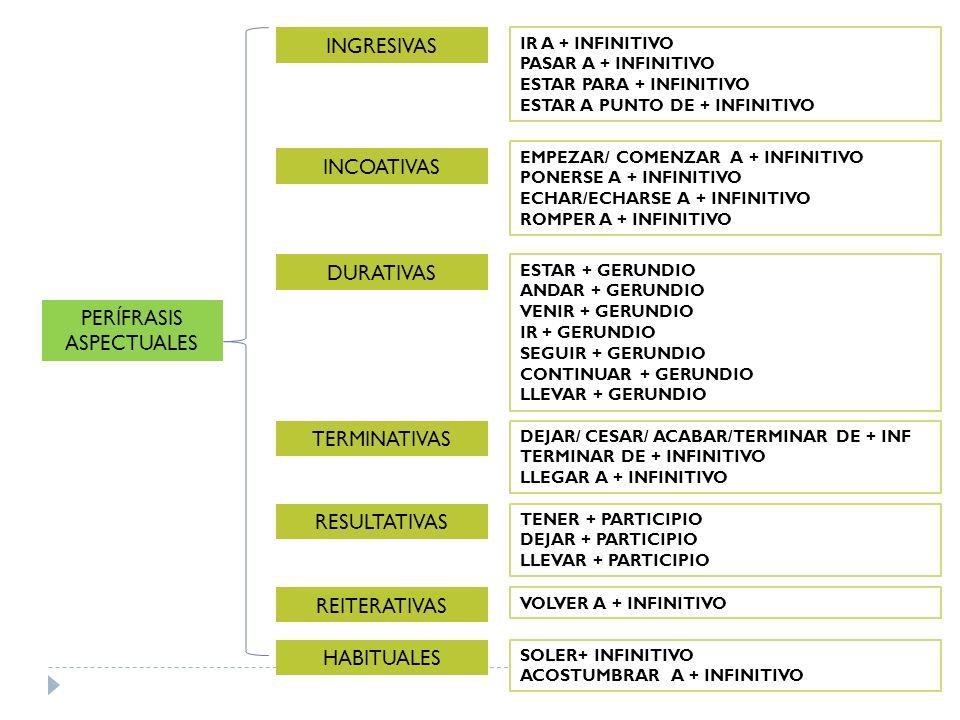 PERÍFRASIS ASPECTUALES INGRESIVAS INCOATIVAS DURATIVAS TERMINATIVAS RESULTATIVAS REITERATIVAS HABITUALES IR A + INFINITIVO PASAR A + INFINITIVO ESTAR
