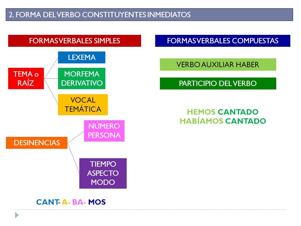 2. FORMA DEL VERBO CONSTITUYENTES INMEDIATOS FORMAS VERBALES SIMPLES TEMA o RAÍZ LEXEMA MORFEMA DERIVATIVO VOCAL TEMÁTICA DESINENCIAS NÚMERO PERSONA T