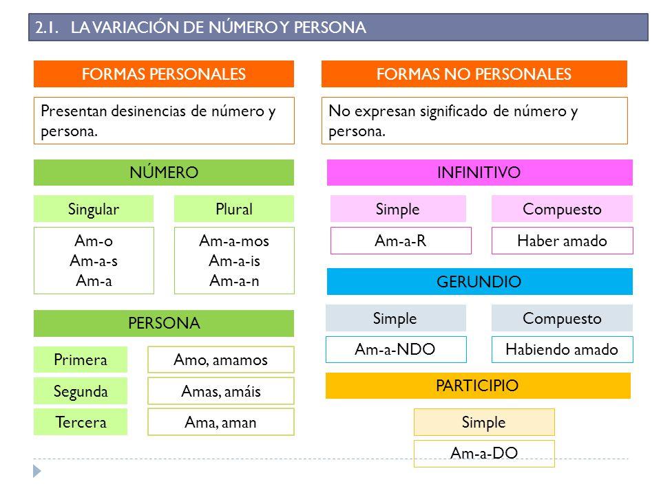 2.1. LA VARIACIÓN DE NÚMERO Y PERSONA FORMAS PERSONALES Presentan desinencias de número y persona. NÚMERO Singular PERSONA Plural Am-o Am-a-s Am-a Am-