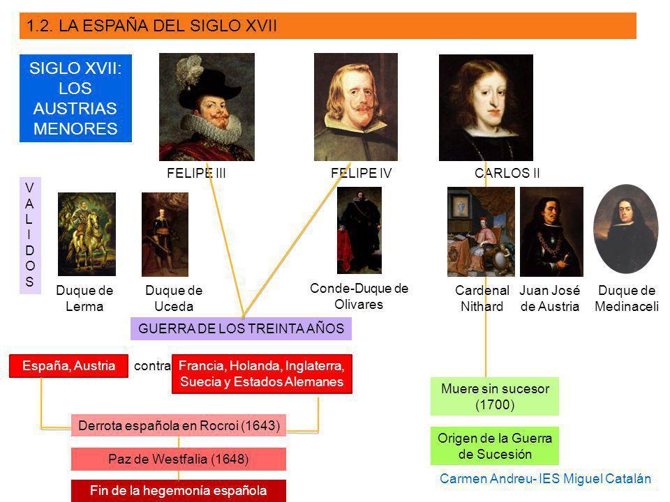 SIGLO XVII: LOS AUSTRIAS MENORES FELIPE III FELIPE IV CARLOS II Duque de Lerma Duque de Uceda Conde-Duque de Olivares Juan José de Austria Duque de Me