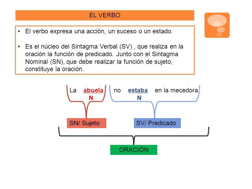 LA CONJUGACIÓN VERBAL El conjunto de todas las formas posibles de un verbo se llama CONJUGACIÓN En castellano, los verbos se dividen en tres conjugaciones: Verbos que terminan en -AR PRIMERA CONJUGACIÓN Verbos que terminan en -ER SEGUNDA CONJUGACIÓN Verbos que terminan en -IR TERCERA CONJUGACIÓN