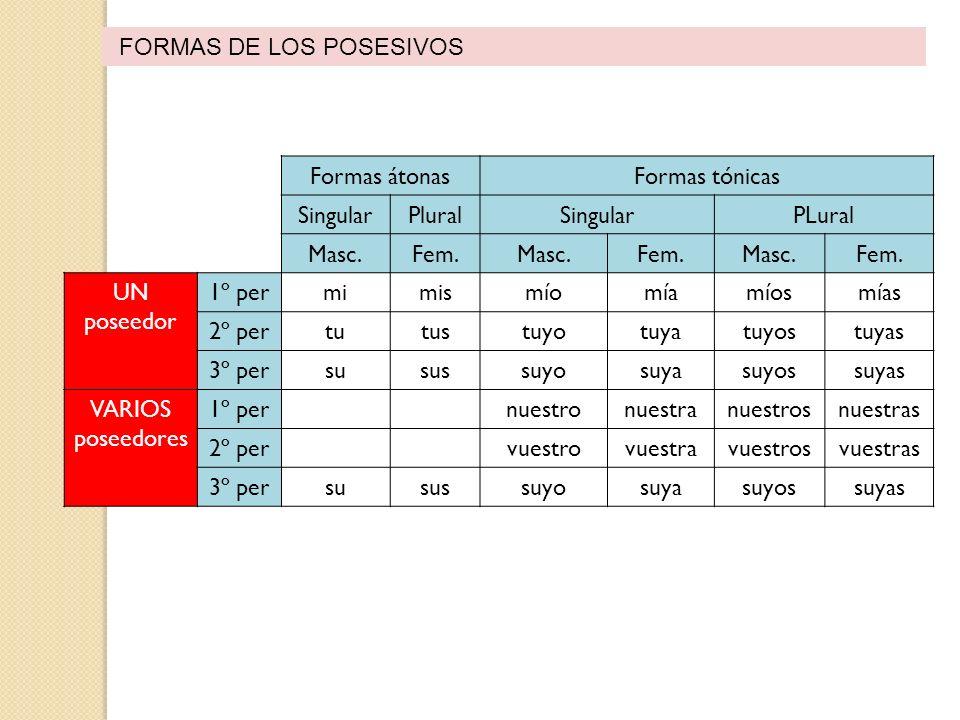 FORMAS DE LOS POSESIVOS Formas átonasFormas tónicas SingularPluralSingularPLural Masc.Fem.Masc.Fem.Masc.Fem. UN poseedor 1º permimismíomíamíosmías 2º