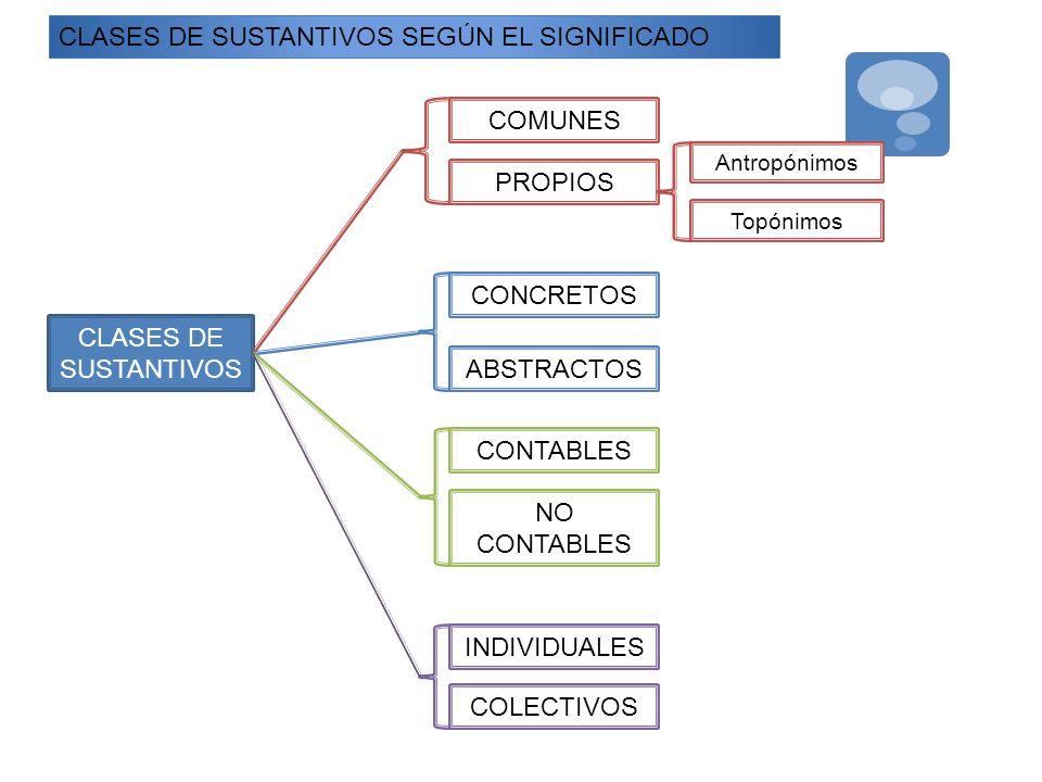 CLASES DE SUSTANTIVOS SEGÚN EL SIGNIFICADO CLASES DE SUSTANTIVOS COMUNES PROPIOS Antropónimos Topónimos CONCRETOS ABSTRACTOS CONTABLES NO CONTABLES IN