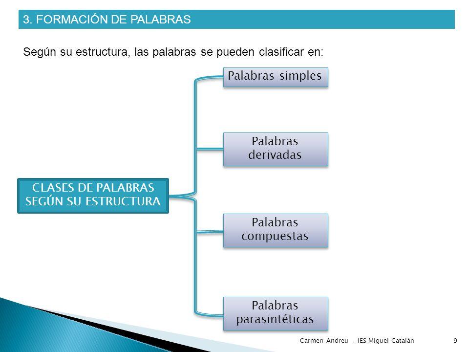 3. FORMACIÓN DE PALABRAS Según su estructura, las palabras se pueden clasificar en: Palabras simples Palabras derivadas Palabras compuestas Palabras p