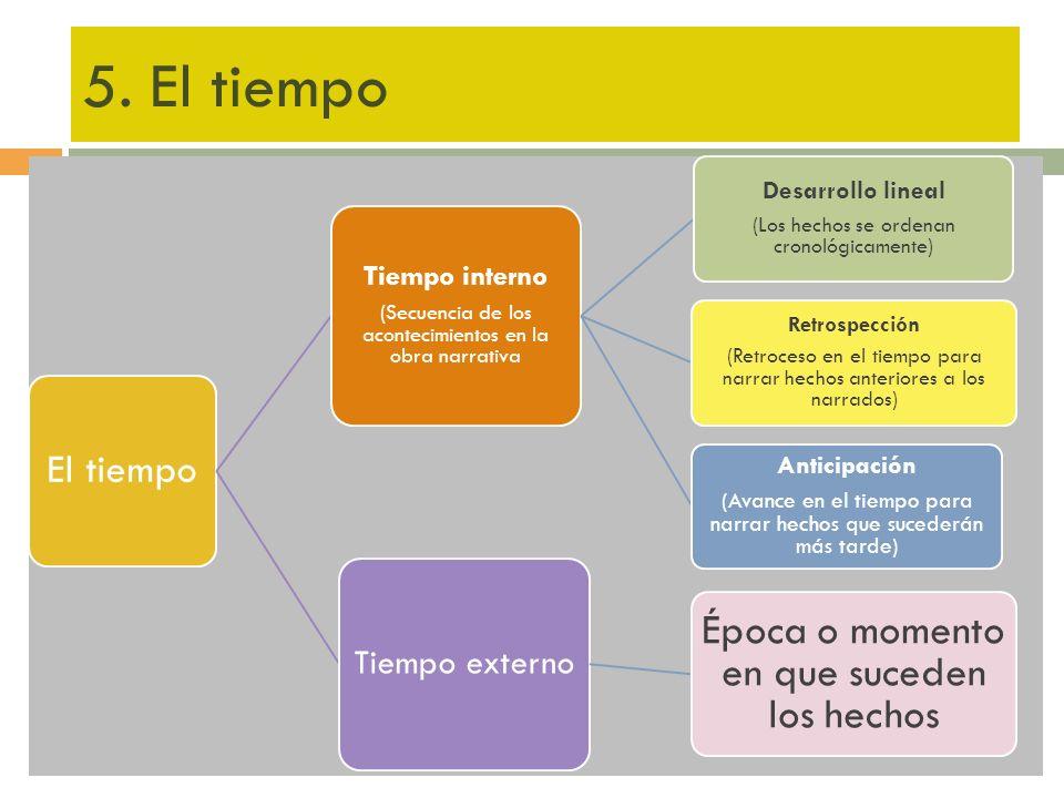 5. El tiempo El tiempo Tiempo interno (Secuencia de los acontecimientos en la obra narrativa Desarrollo lineal (Los hechos se ordenan cronológicamente