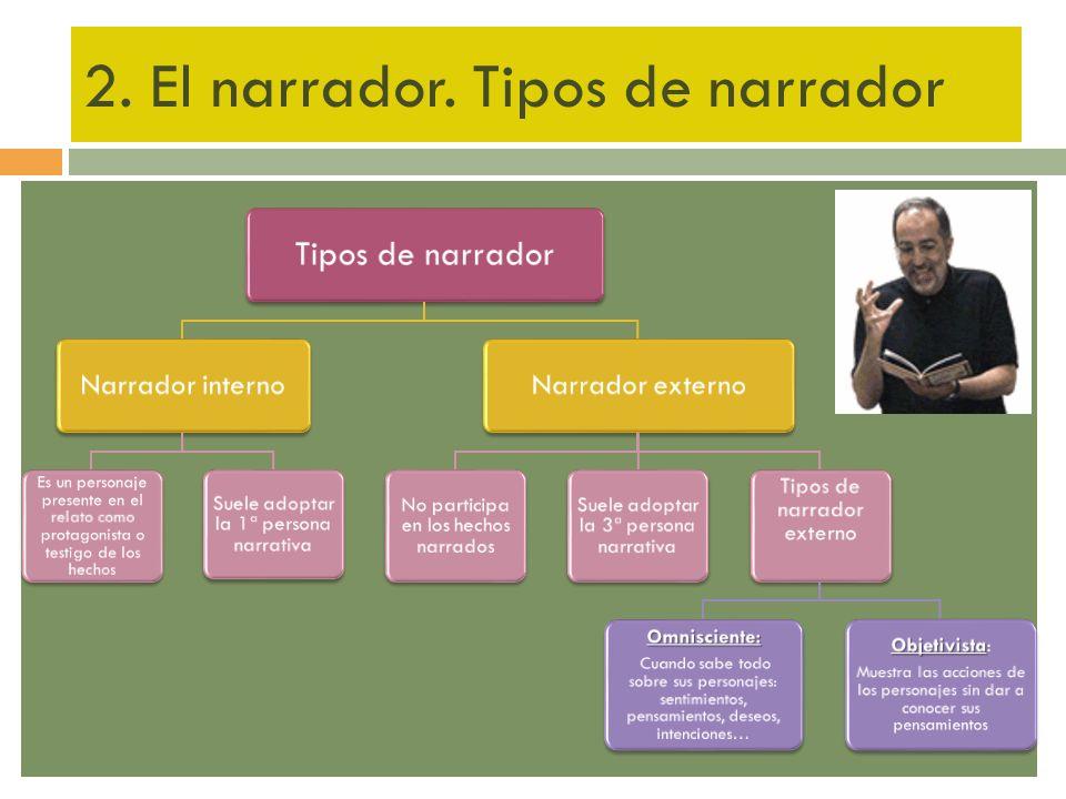 2. El narrador. Tipos de narrador Tipos de narrador Narrador interno Es un personaje presente en el relato como protagonista o testigo de los hechos S