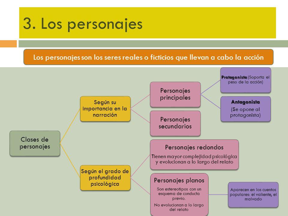 Esquema.Estudio de la lengua El enunciado. Clases y estructura 1.