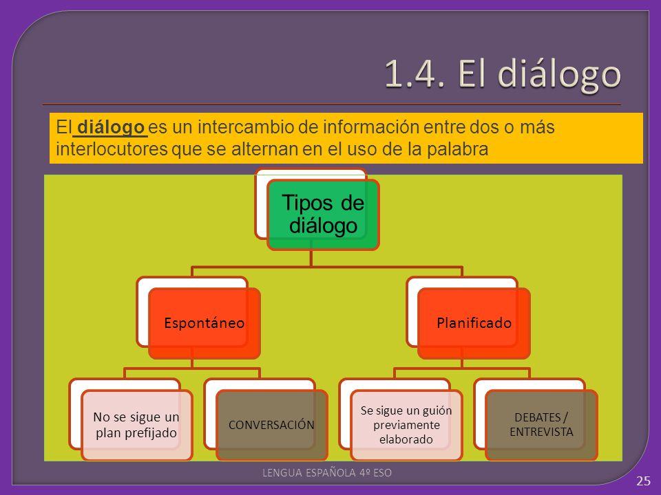 LENGUA ESPAÑOLA 4º ESO 25 El diálogo es un intercambio de información entre dos o más interlocutores que se alternan en el uso de la palabra Tipos de