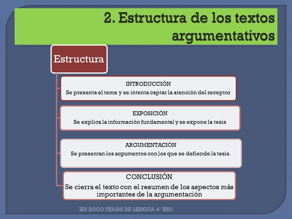 Estructura INTRODUCCIÓN Se presenta el tema y se intenta captar la atención del receptor CONCLUSIÓN Se cierra el texto con el resumen de los aspectos
