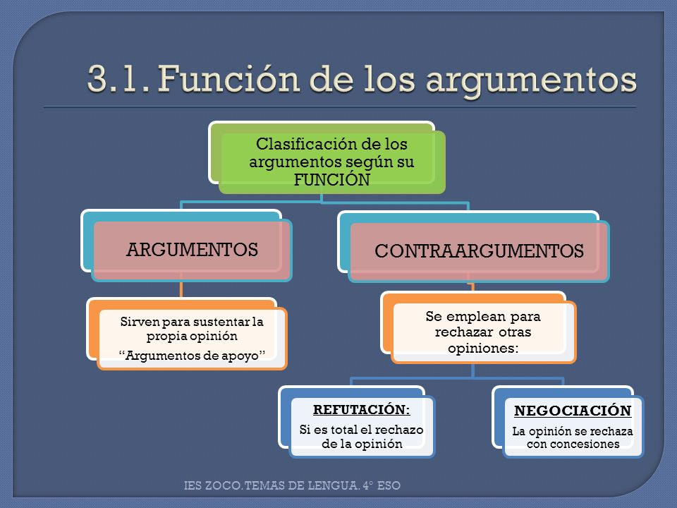 Clasificación de los argumentos según su FUNCIÓN ARGUMENTOS Sirven para sustentar la propia opinión Argumentos de apoyo CONTRAARGUMENTOS Se emplean pa
