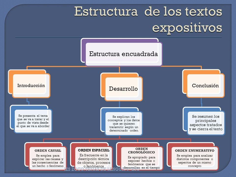 Estructura encuadrada Introducción Se presenta el tema que se va a tratar y el punto de vista desde el que se va a abordar Desarrollo Se explican los