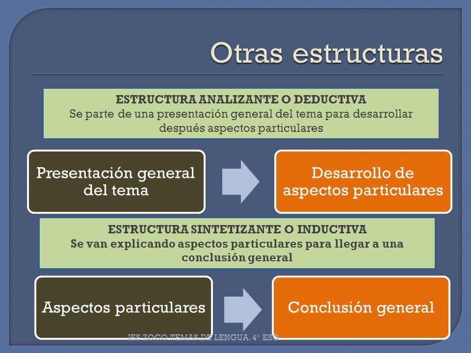 Presentación general del tema Desarrollo de aspectos particulares ESTRUCTURA ANALIZANTE O DEDUCTIVA Se parte de una presentación general del tema para