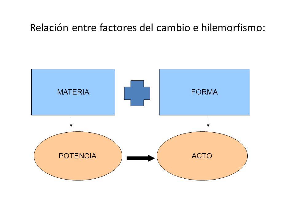 Relación entre factores del cambio e hilemorfismo: MATERIAFORMA POTENCIAACTO