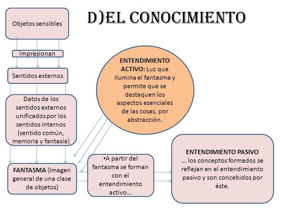 0 d)El conocimiento Objetos sensibles Sentidos externos FANTASMA (Imagen general de una clase de objetos) ENTENDIMIENTO PASIVO … los conceptos formado