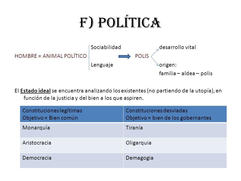 f) política Sociabilidaddesarrollo vital HOMBRE = ANIMAL POLÍTICOPOLIS Lenguajeorigen: familia – aldea – polis El Estado ideal se encuentra analizando