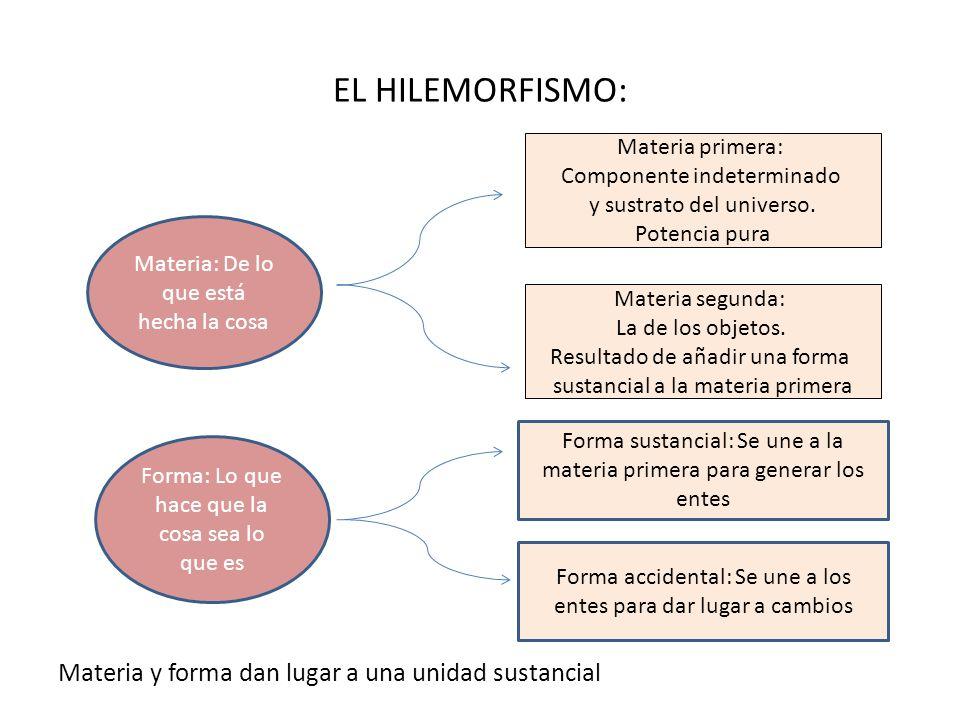 EL HILEMORFISMO: Materia y forma dan lugar a una unidad sustancial Materia: De lo que está hecha la cosa Forma: Lo que hace que la cosa sea lo que es