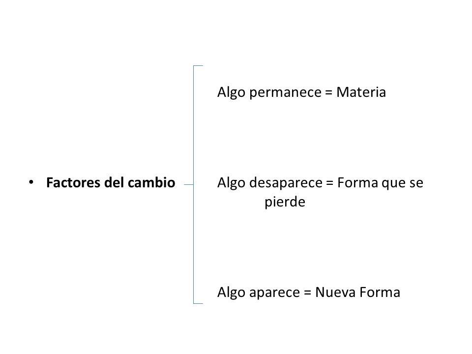 Algo permanece = Materia Factores del cambioAlgo desaparece = Forma que se pierde Algo aparece = Nueva Forma