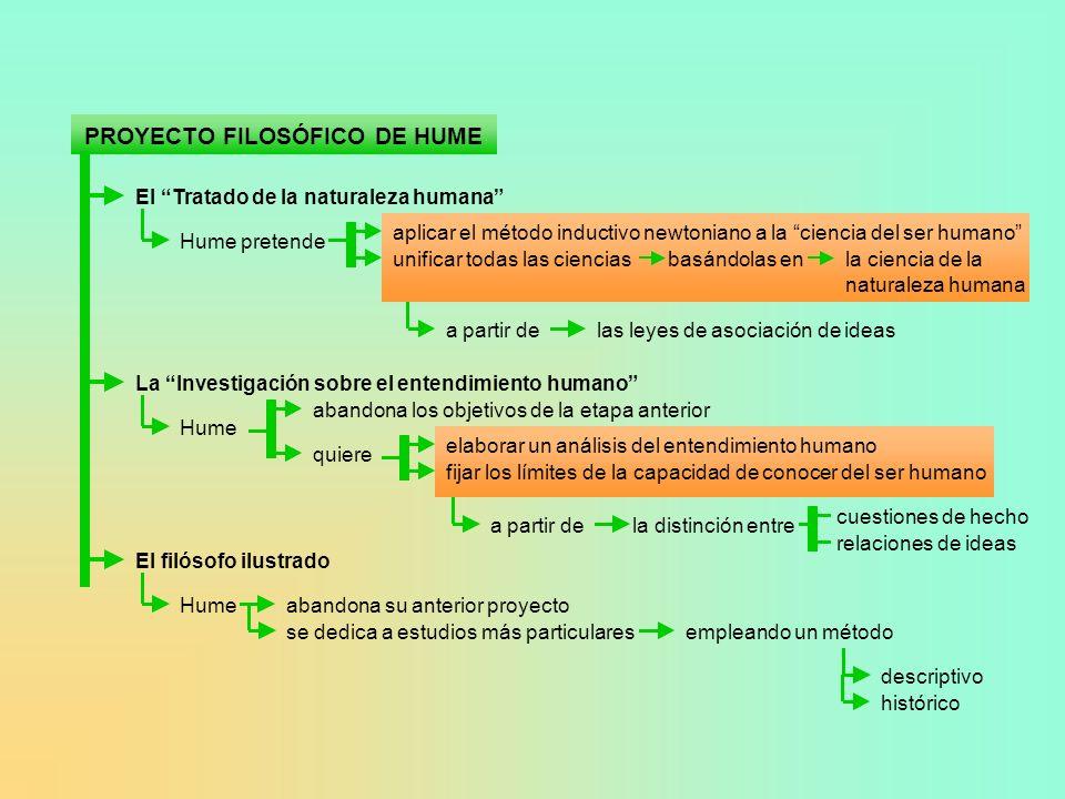 PROYECTO FILOSÓFICO DE HUME El Tratado de la naturaleza humana Hume pretende aplicar el método inductivo newtoniano a la ciencia del ser humano unific