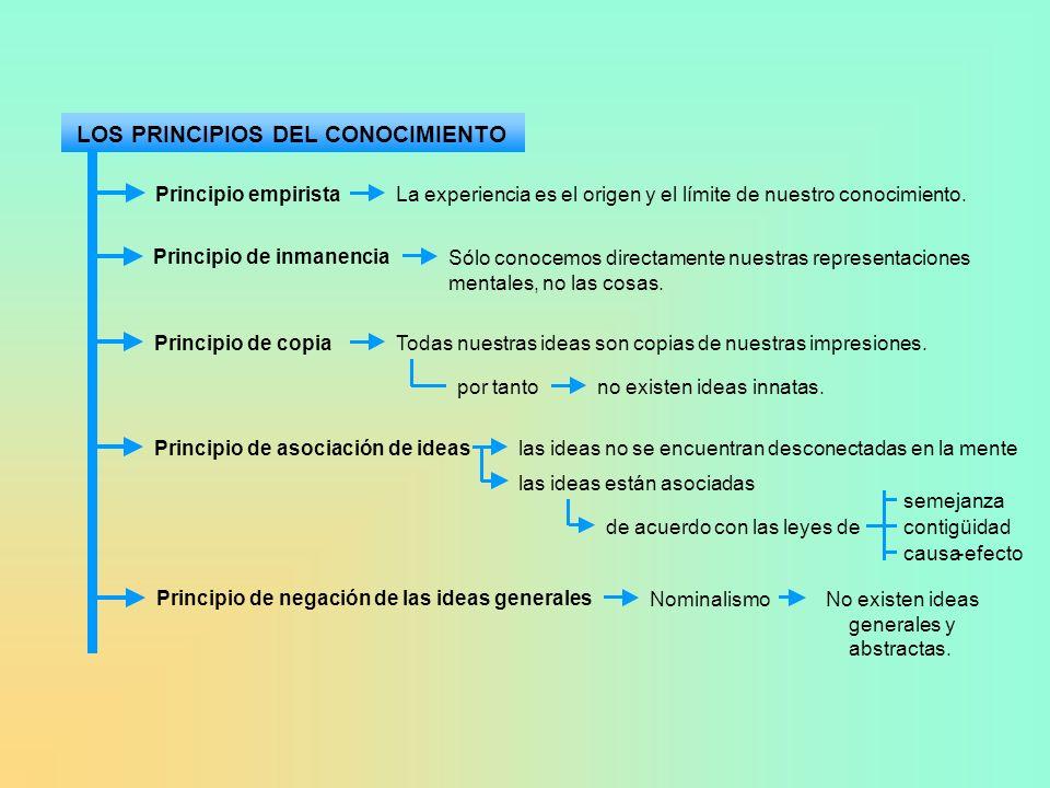 LOS PRINCIPIOS DEL CONOCIMIENTO Principio empirista La experiencia es el origen y el límite de nuestro conocimiento. Principio de inmanencia Sólo cono
