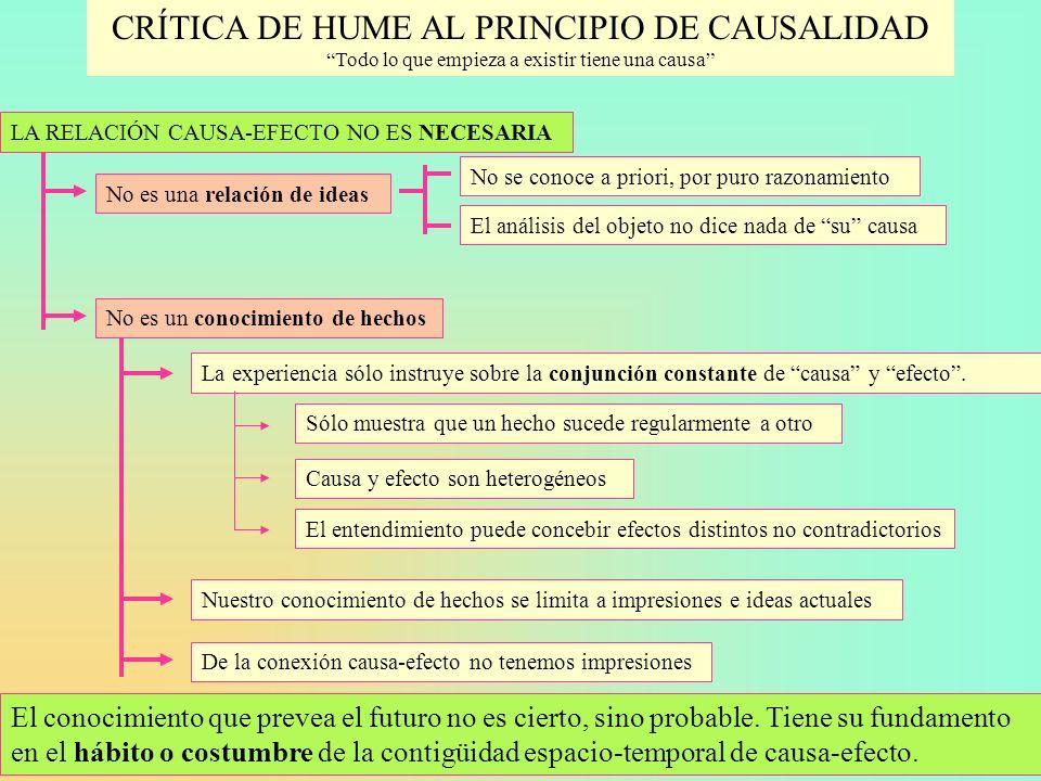 CRÍTICA DE HUME AL PRINCIPIO DE CAUSALIDAD Todo lo que empieza a existir tiene una causa LA RELACIÓN CAUSA-EFECTO NO ES NECESARIA No es una relación d
