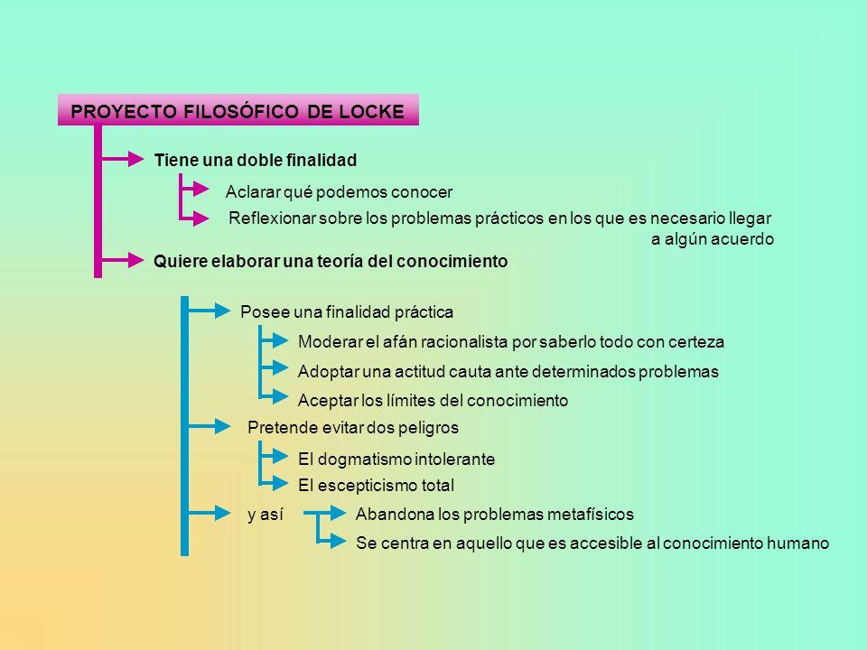 PROYECTO FILOSÓFICO DE LOCKE Tiene una doble finalidad Aclarar qué podemos conocer Reflexionar sobre los problemas prácticos en los que es necesario l
