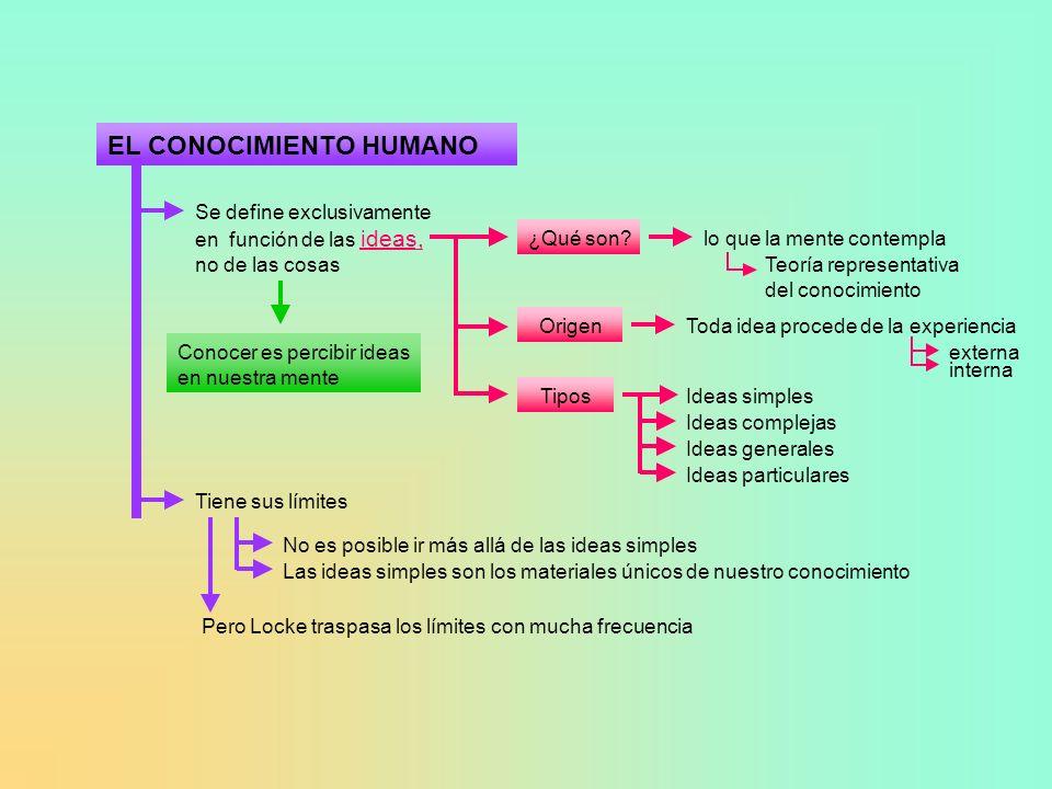 EL CONOCIMIENTO HUMANO Se define exclusivamente en función de las ideas, no de las cosas ¿Qué son?lo que la mente contempla Teoría representativa del