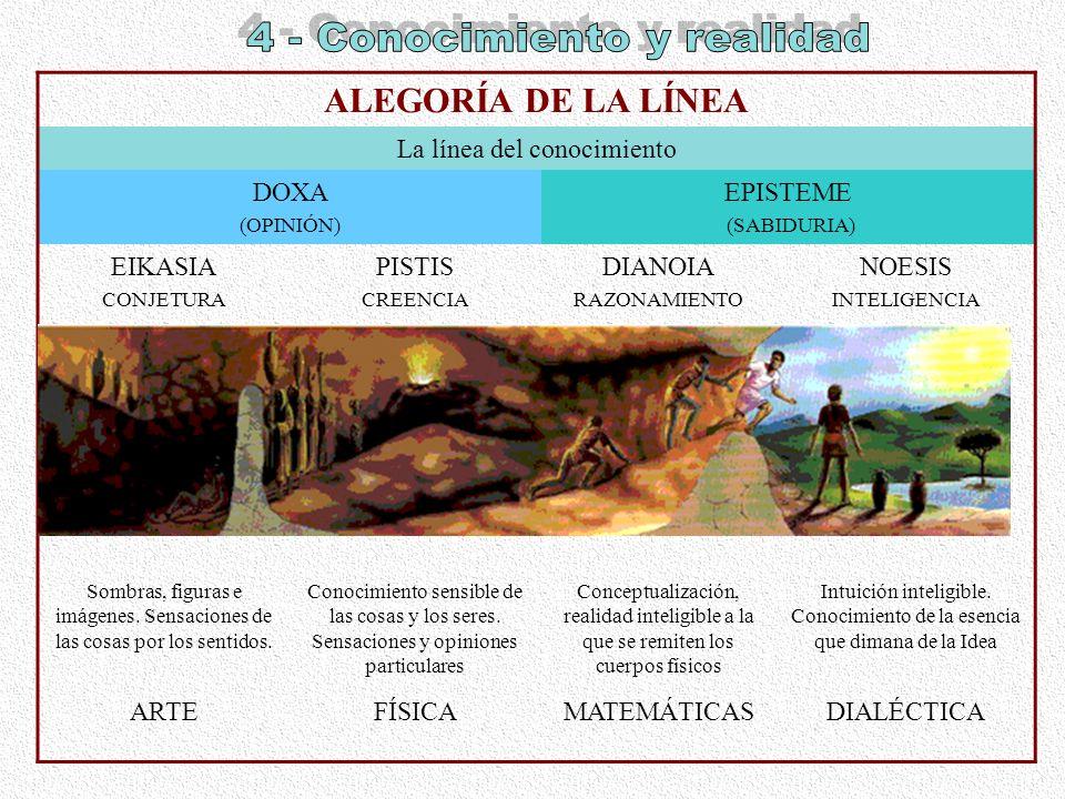 ALEGORÍA DE LA LÍNEA La línea del conocimiento DOXA (OPINIÓN) EPISTEME (SABIDURIA) EIKASIA CONJETURA PISTIS CREENCIA DIANOIA RAZONAMIENTO NOESIS INTEL
